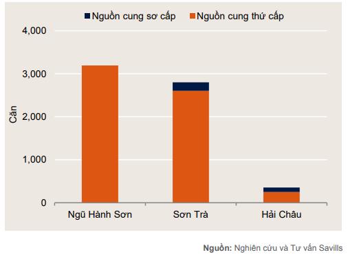 Thị trường giảm sức hút, Đà Nẵng cả năm chỉ có thêm một dự án condotel mới - Ảnh 1.