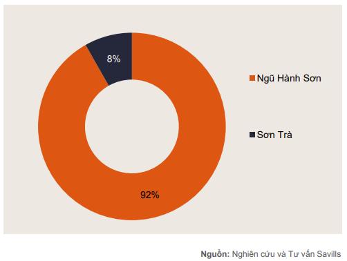 Thị trường giảm sức hút, Đà Nẵng cả năm chỉ có thêm một dự án condotel mới - Ảnh 3.