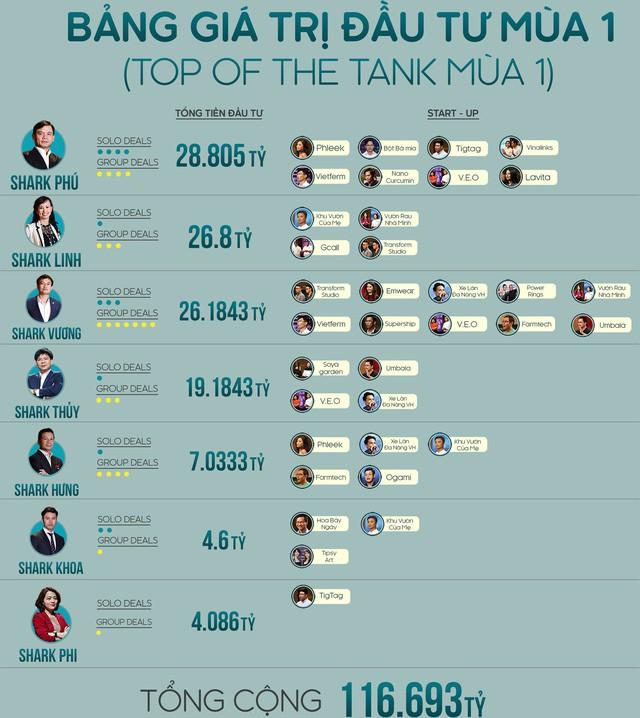 5-trieu-usd-rot-von-tai-shark-tank-2-1519725367909473016957