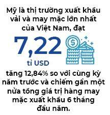 Nhà nhập khẩu Mỹ trì hoãn mua hàng dệt may Việt - Ảnh 2.