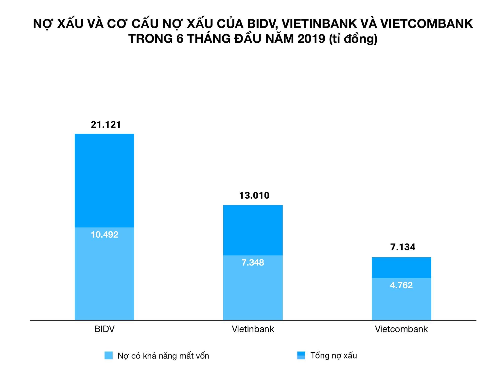 Nợ xấu BIDV, Vietinbank, VCB