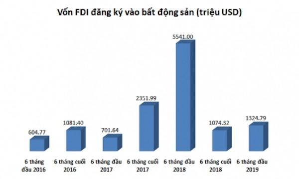 Vốn FDI vào bất động sản giảm: Không quá lo lắng - Ảnh 1.