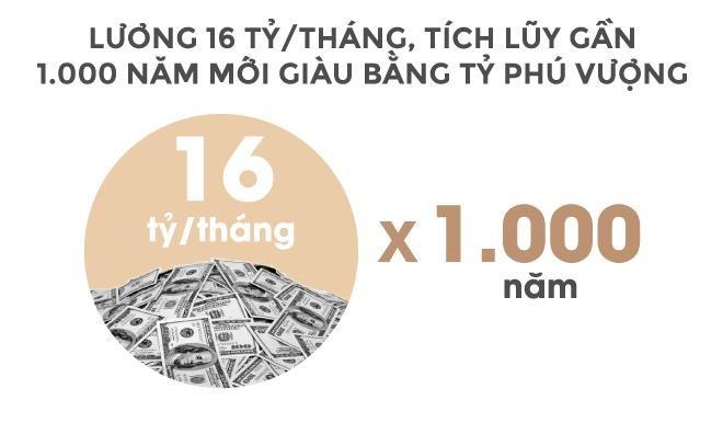 Trong 24 giây, tỉ phú Vượng kiếm tiền bằng một người Việt làm cả năm - Ảnh 12.