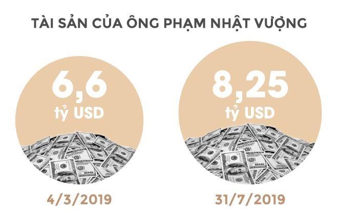 Trong 24 giây, tỉ phú Vượng kiếm tiền bằng một người Việt làm cả năm - Ảnh 3.