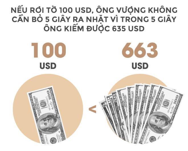 Trong 24 giây, tỉ phú Vượng kiếm tiền bằng một người Việt làm cả năm - Ảnh 5.