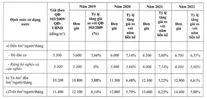 TP HCM chuẩn bị tăng giá nước sạch, cao nhất 14.400 đồng/m3 - Ảnh 2.