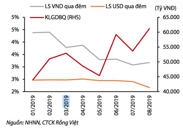 Tiền Việt Nam bỗng xuất hiện 'hiện tượng rất hiếm khi xảy ra' - Ảnh 3.