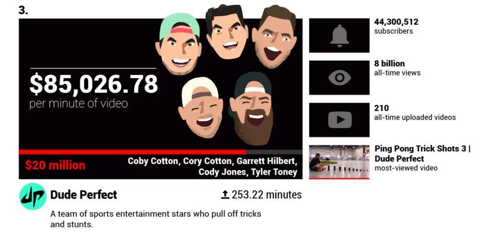 Các YouTuber nổi tiếng kiếm được bao nhiêu tiền mỗi phút?  - Ảnh 11.