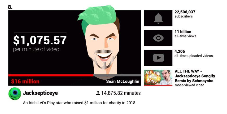 Các YouTuber nổi tiếng kiếm được bao nhiêu tiền mỗi phút?  - Ảnh 2.