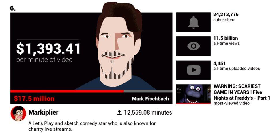 Các YouTuber nổi tiếng kiếm được bao nhiêu tiền mỗi phút?  - Ảnh 3.