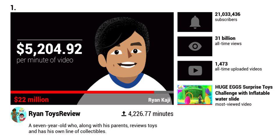 Các YouTuber nổi tiếng kiếm được bao nhiêu tiền mỗi phút?  - Ảnh 6.