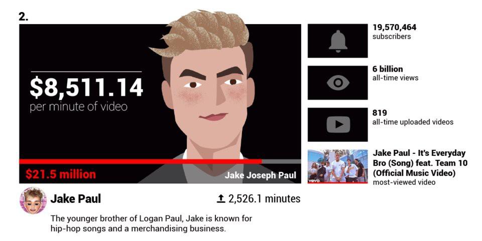 Các YouTuber nổi tiếng kiếm được bao nhiêu tiền mỗi phút?  - Ảnh 8.