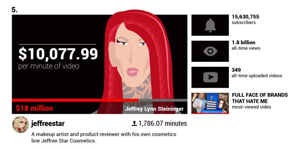 Các YouTuber nổi tiếng kiếm được bao nhiêu tiền mỗi phút?  - Ảnh 9.