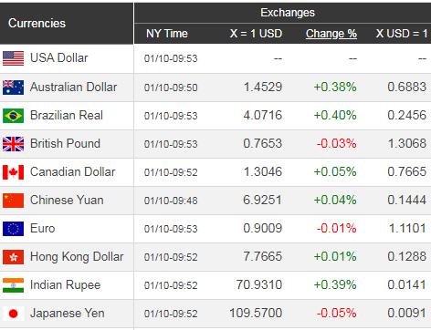 Giá USD hôm nay 11/1: Đều đặn tăng trưởng  - Ảnh 1.