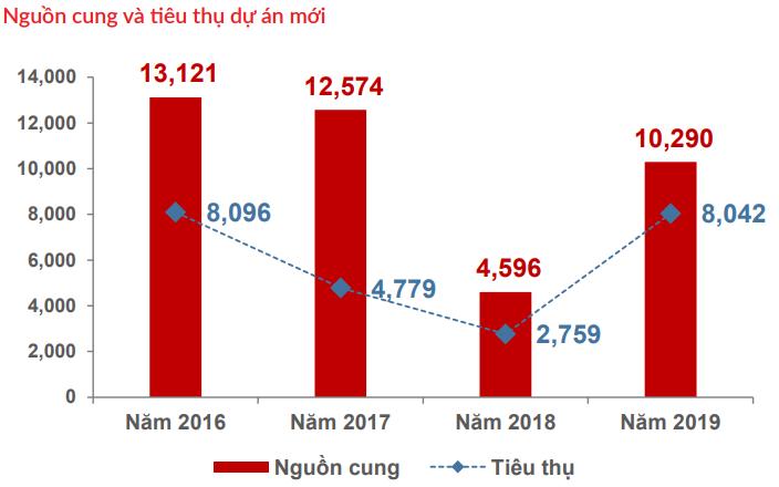 Bất động sản nghỉ dưỡng năm 2020 tụt dốc, lượng cung condotel và biệt thự biển sụt giảm 40% - Ảnh 4.