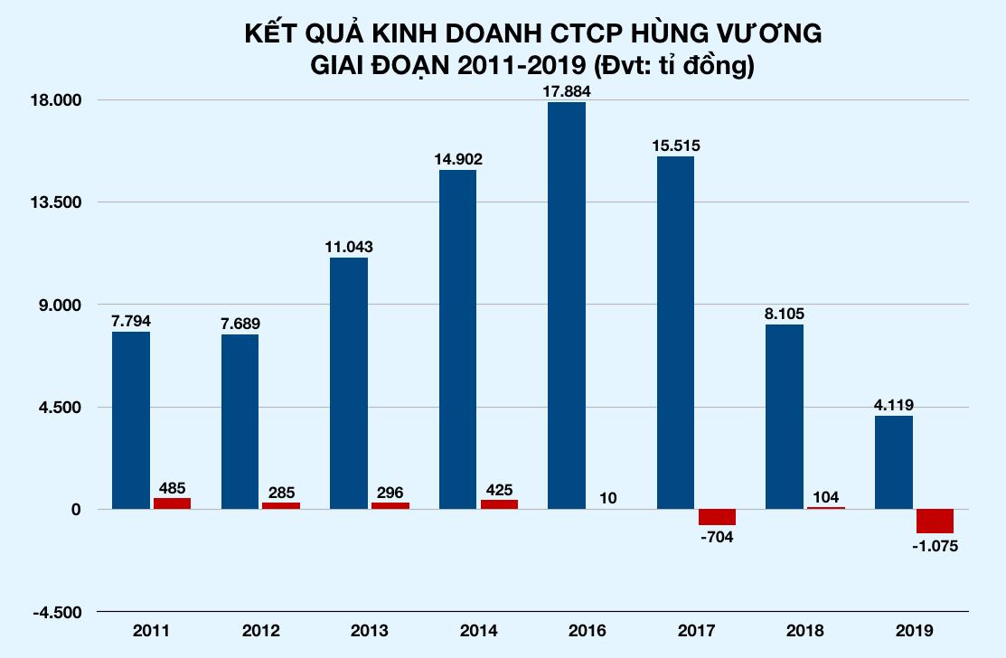 Vừa giải cứu, tỉ phú Trần Bá Dương đã chi 430 tỉ đồng trở thành cổ đông lớn của Thủy sản Hùng Vương - Ảnh 2.