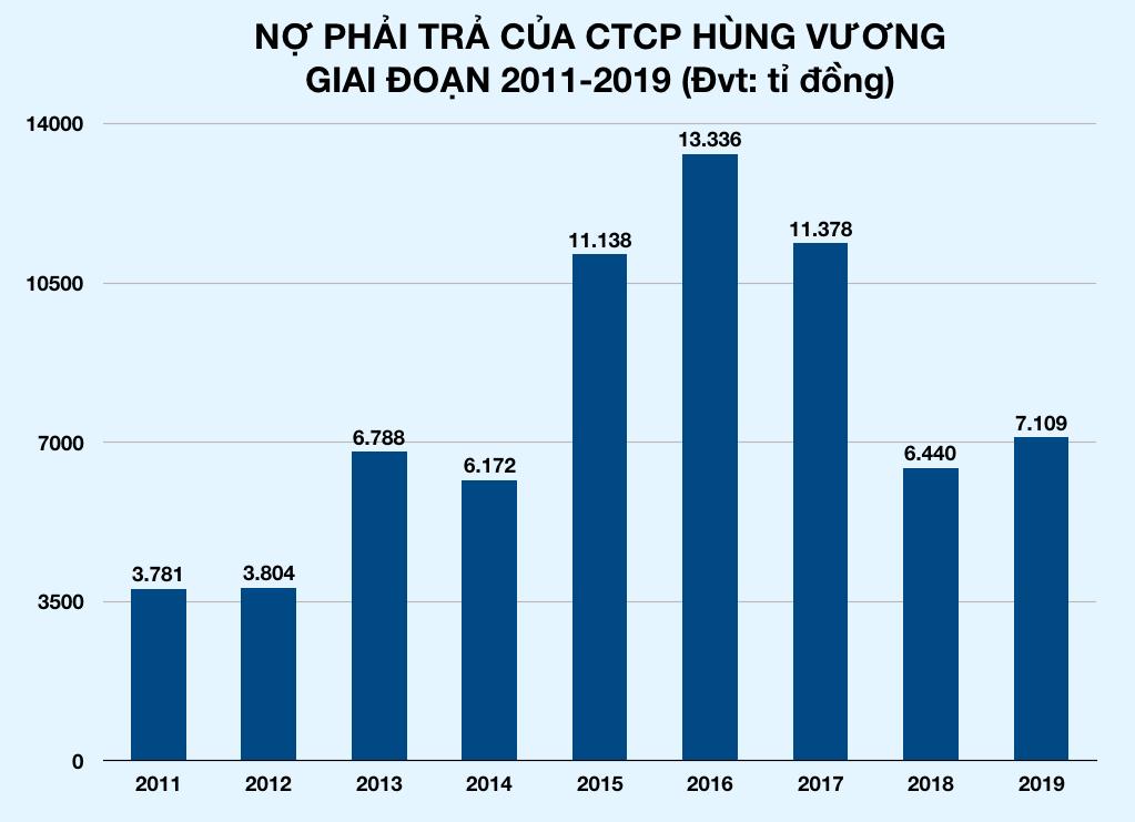 Vừa giải cứu, tỉ phú Trần Bá Dương đã chi 430 tỉ đồng trở thành cổ đông lớn của Thủy sản Hùng Vương - Ảnh 3.