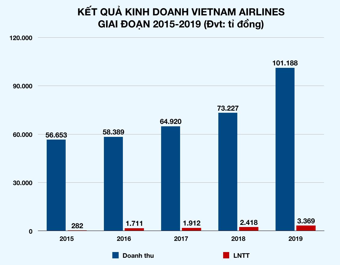 Thị phần hàng không Việt: Vietnam Airlines giảm, Vietjet, Bamboo Airways tăng đều đều - Ảnh 2.