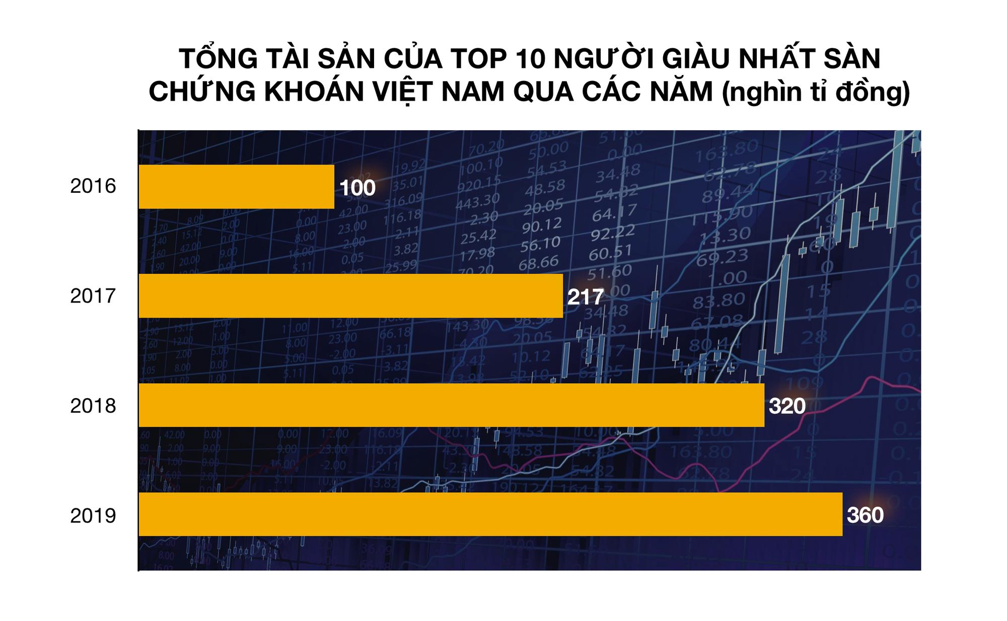 Ngoài ông Phạm Nhật Vượng, ai là 10 người giàu nhất sàn chứng khoán Việt năm 2019? - Ảnh 1.