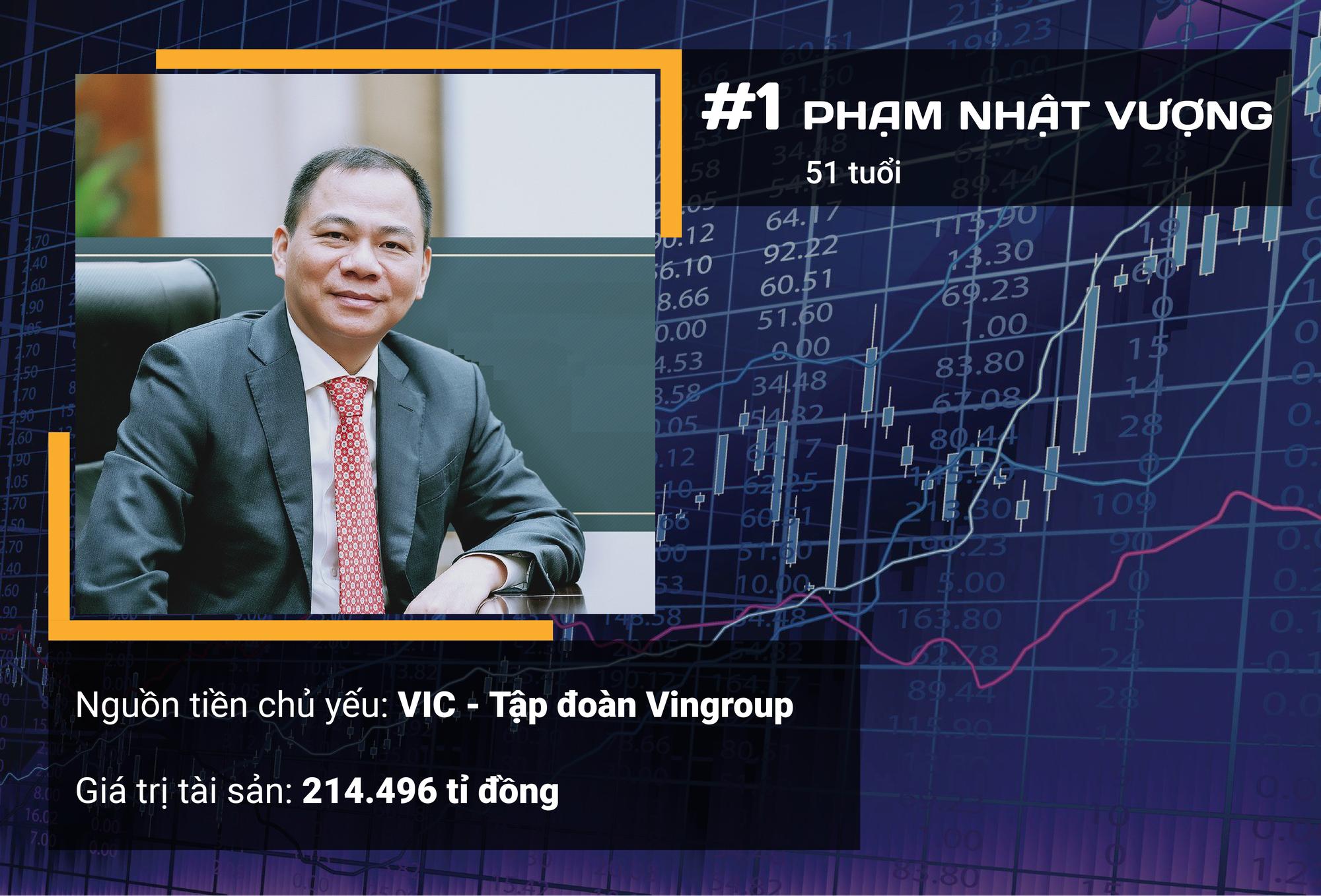 Ngoài ông Phạm Nhật Vượng, ai là 10 người giàu nhất sàn chứng khoán Việt năm 2019? - Ảnh 4.