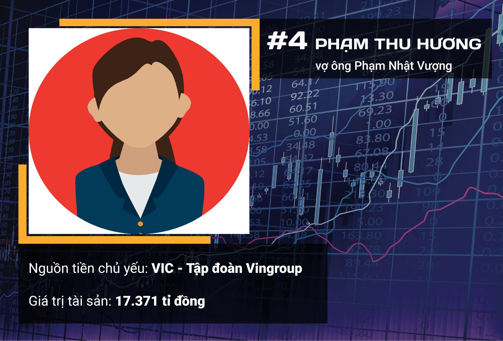Ngoài ông Phạm Nhật Vượng, ai là 10 người giàu nhất sàn chứng khoán Việt năm 2019? - Ảnh 7.