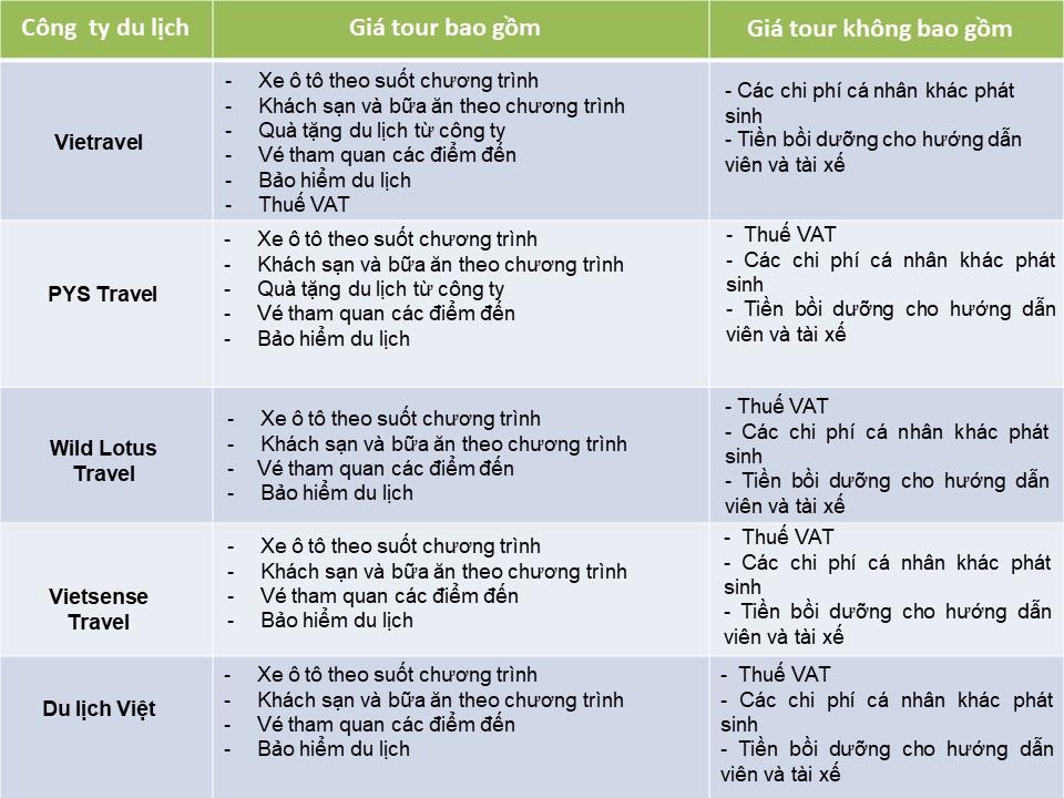 So sánh tour du lịch Tết Hà Nội - Hà Giang 3 ngày 2 đêm: Giá dưới 3 triệu đồng du khách nên chọn tour nào? - Ảnh 4.