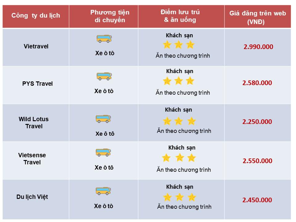 So sánh tour du lịch Tết Hà Nội - Hà Giang 3 ngày 2 đêm: Giá dưới 3 triệu đồng du khách nên chọn tour nào? - Ảnh 3.