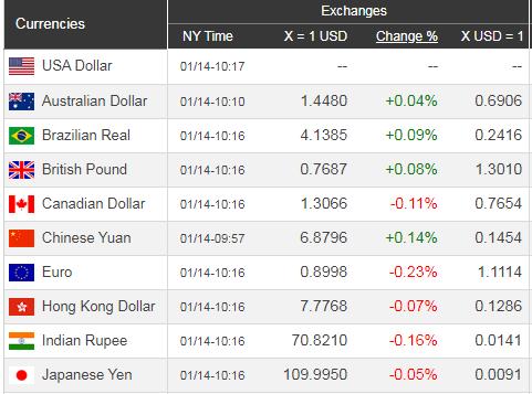 Giá USD hôm nay 15/1: Mỹ - Trung ổn định, USD lên mạnh hơn - Ảnh 1.