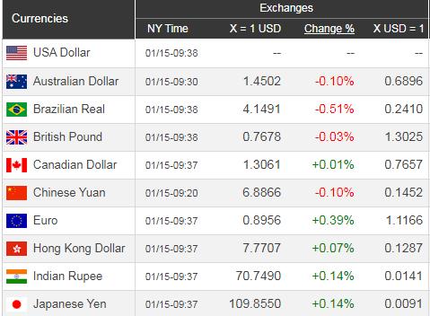 Giá USD hôm nay 16/1: Nhiều tin không tốt, USD đi xuống - Ảnh 1.