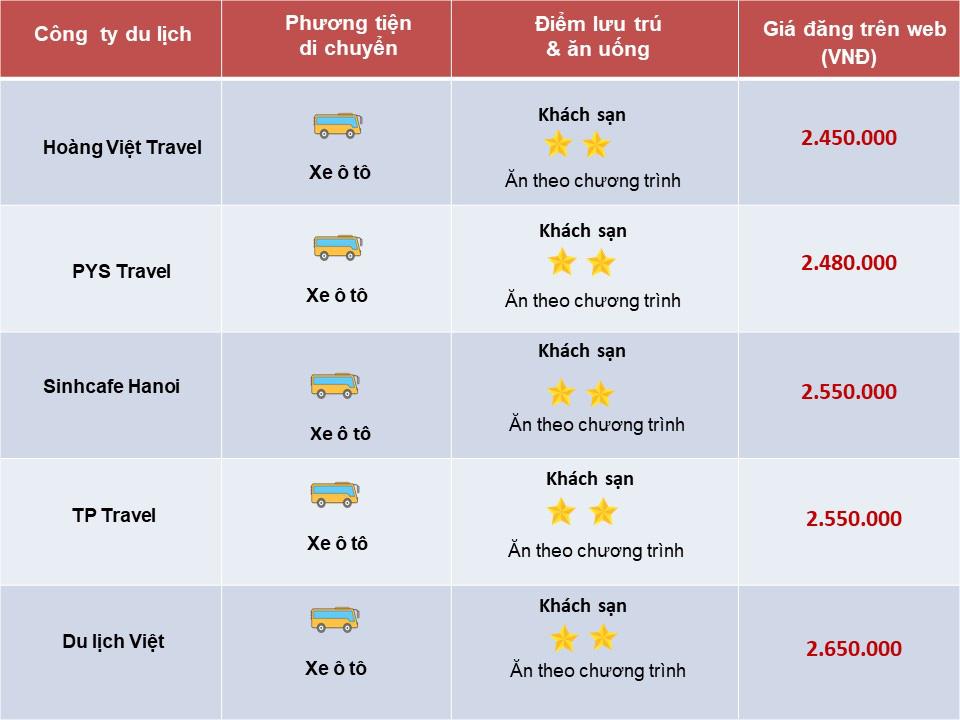 So sánh tour du lịch Tết Hà Nội - Cao Bằng 3 ngày 2 đêm: Giá tour không chênh lệch nhiều - Ảnh 3.