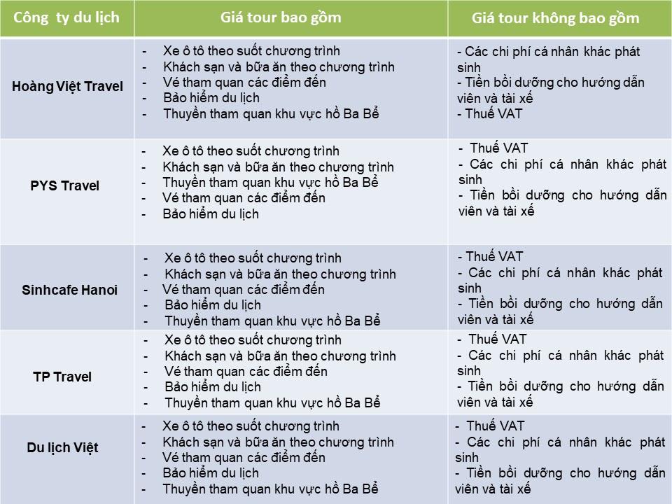 So sánh tour du lịch Tết Hà Nội - Cao Bằng 3 ngày 2 đêm: Giá tour không chênh lệch nhiều - Ảnh 4.