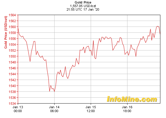 Giá vàng tuần tới: Tăng đầu tuần, giảm mạnh về cuối tuần - Ảnh 1.