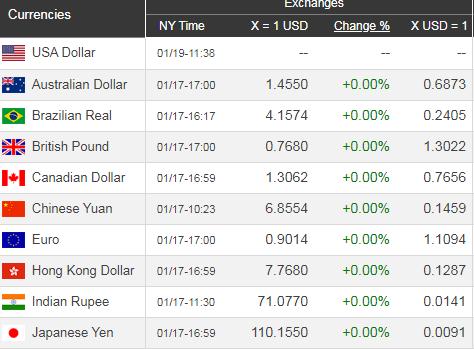 Giá USD hôm nay 20/1: Kinh tế Mỹ tăng trưởng, USD hưởng lợi  - Ảnh 1.