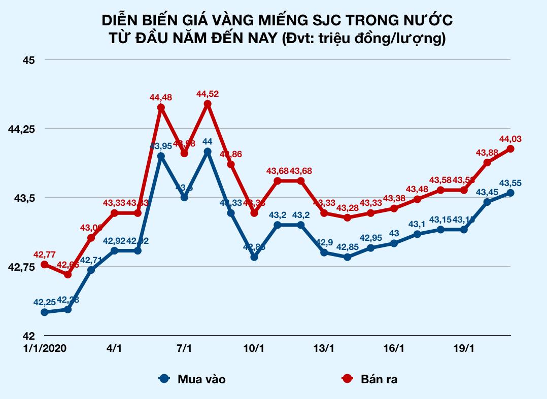 27 Tết, giá vàng miếng SJC trong nước bất ngờ tăng sốc, vượt 44 triệu đồng mỗi lượng - Ảnh 2.