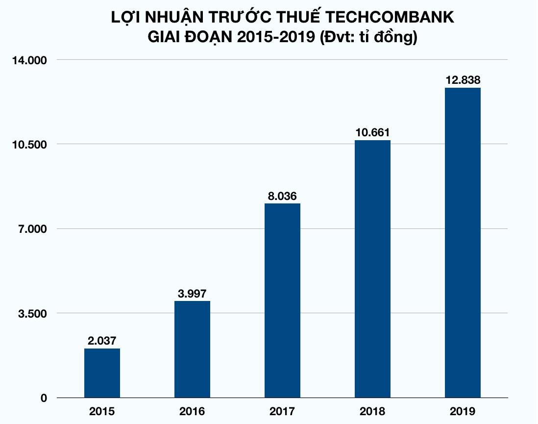 Sau Vietcombank cán mốc lãi tỉ USD, thêm loạt ngân hàng đua báo lãi khủng trước Tết - Ảnh 1.