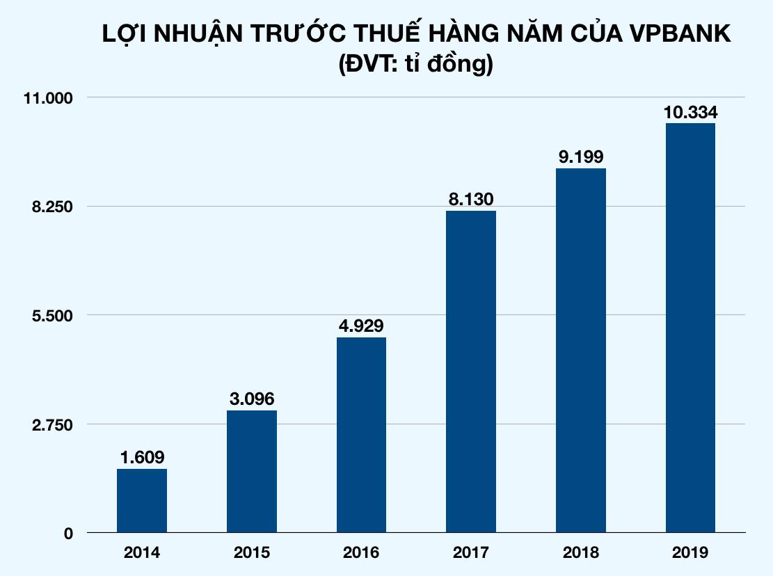 Sau Vietcombank cán mốc lãi tỉ USD, thêm loạt ngân hàng đua báo lãi khủng trước Tết - Ảnh 2.