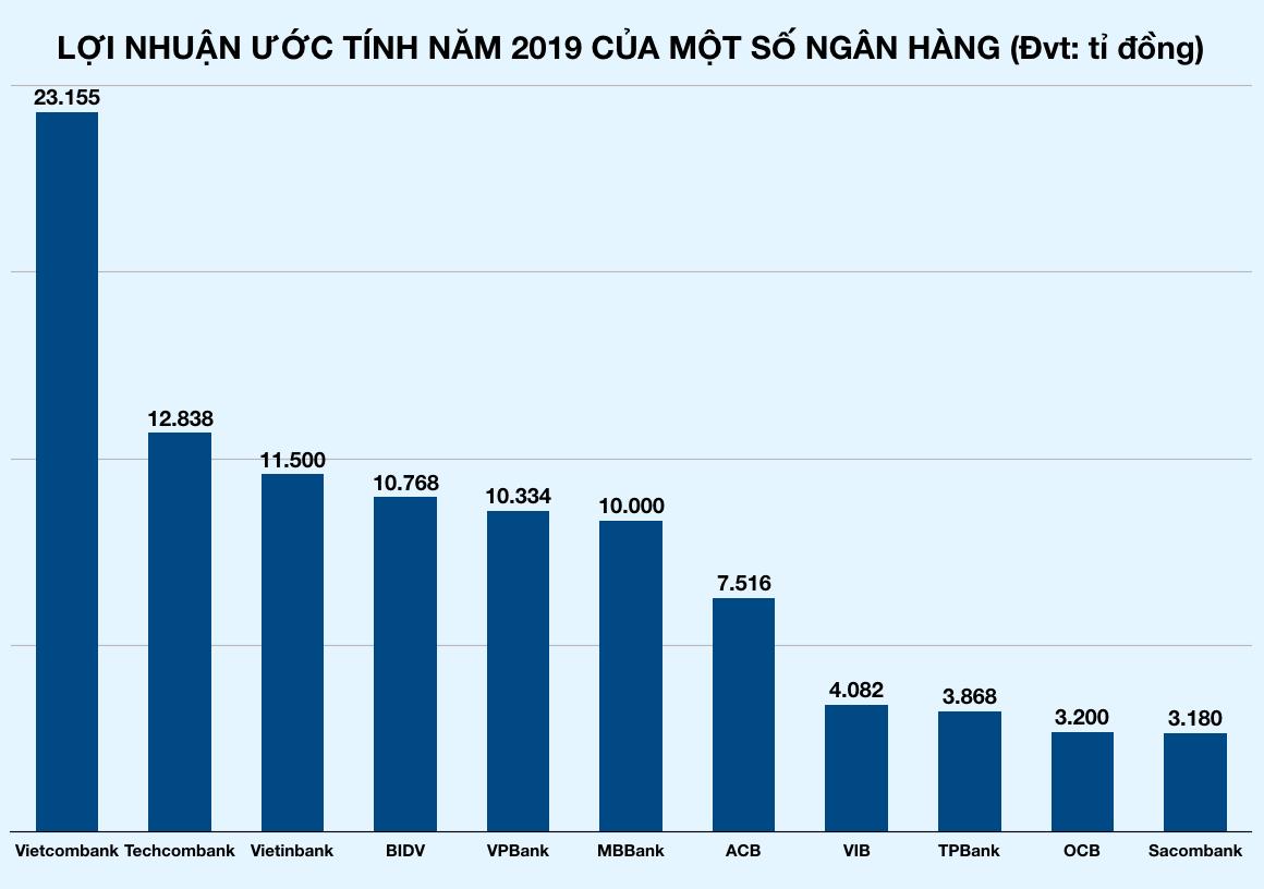 Sau Vietcombank cán mốc lãi tỉ USD, thêm loạt ngân hàng đua báo lãi khủng trước Tết - Ảnh 4.