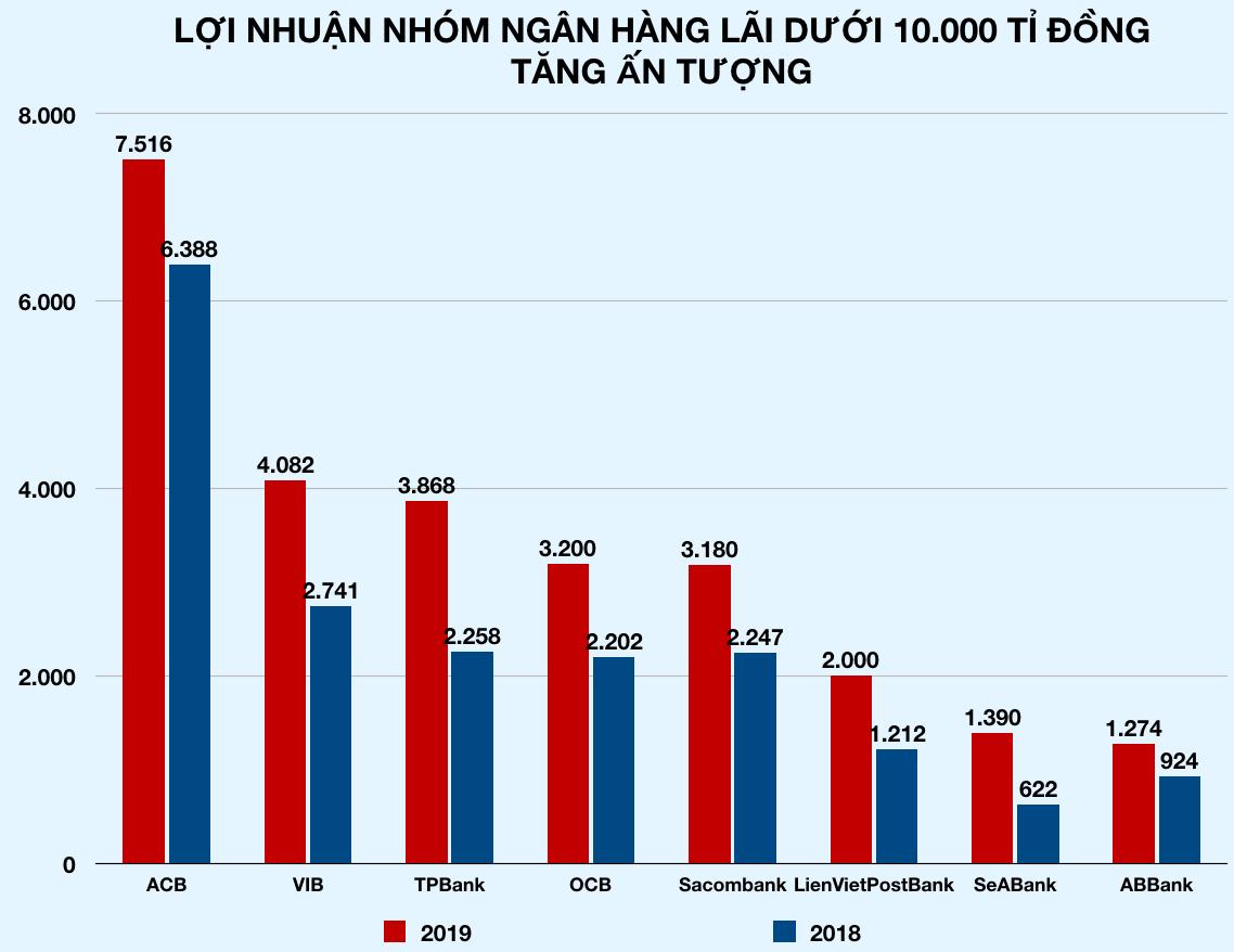 Sau Vietcombank cán mốc lãi tỉ USD, thêm loạt ngân hàng đua báo lãi khủng trước Tết - Ảnh 5.