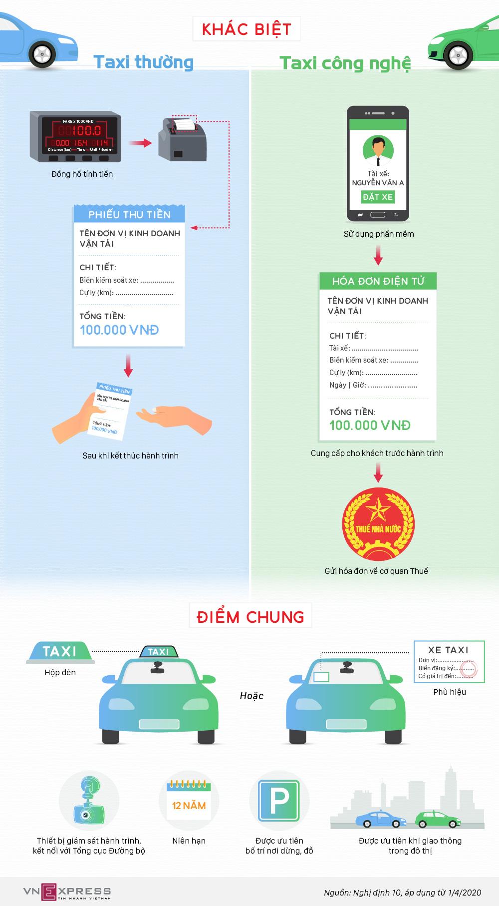 Taxi công nghệ khác taxi truyền thống thế nào? - Ảnh 1.