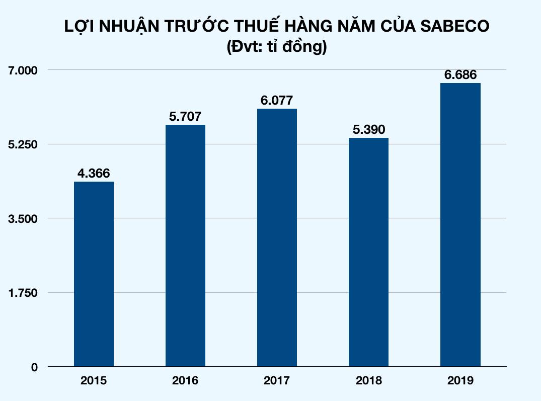 Vietinbank lãi 11.780 tỉ đồng, tăng trưởng 80% so với năm 2018 - Ảnh 1.