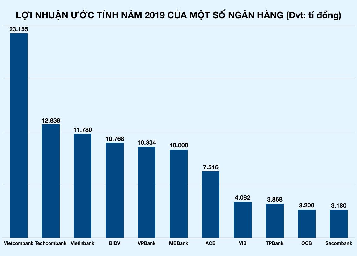 Vietinbank lãi 11.780 tỉ đồng, tăng trưởng 80% so với năm 2018 - Ảnh 2.