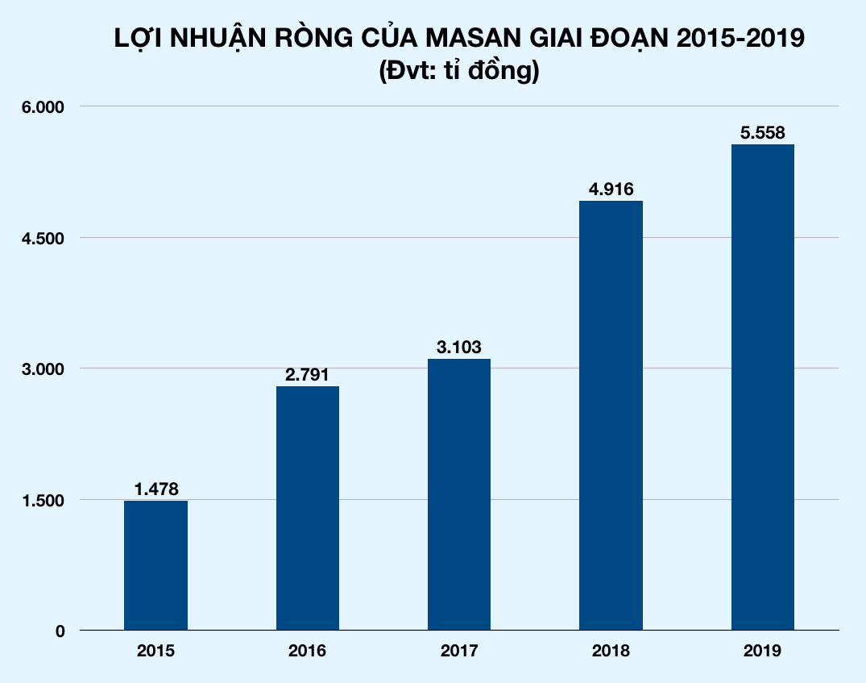 Masan sụt giảm doanh thu, tỉ phú Nguyễn Đăng Quang lần đầu nói về thương vụ lịch sử mua lại Vincommerce - Ảnh 2.