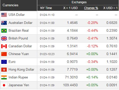 Giá USD hôm nay 25/1: Tăng mạnh bất chấp giá vàng lên.  - Ảnh 1.