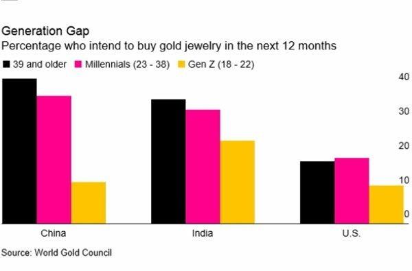Vàng tăng giá lên 50 triệu/lượng, 'vô cảm' trước món lợi lớn - Ảnh 1.