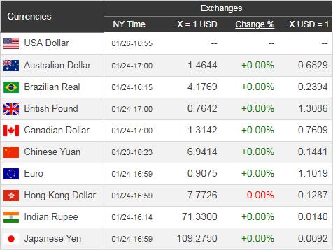 Giá USD hôm nay 27/1: Chậm chạp vì dịch bệnh - Ảnh 1.