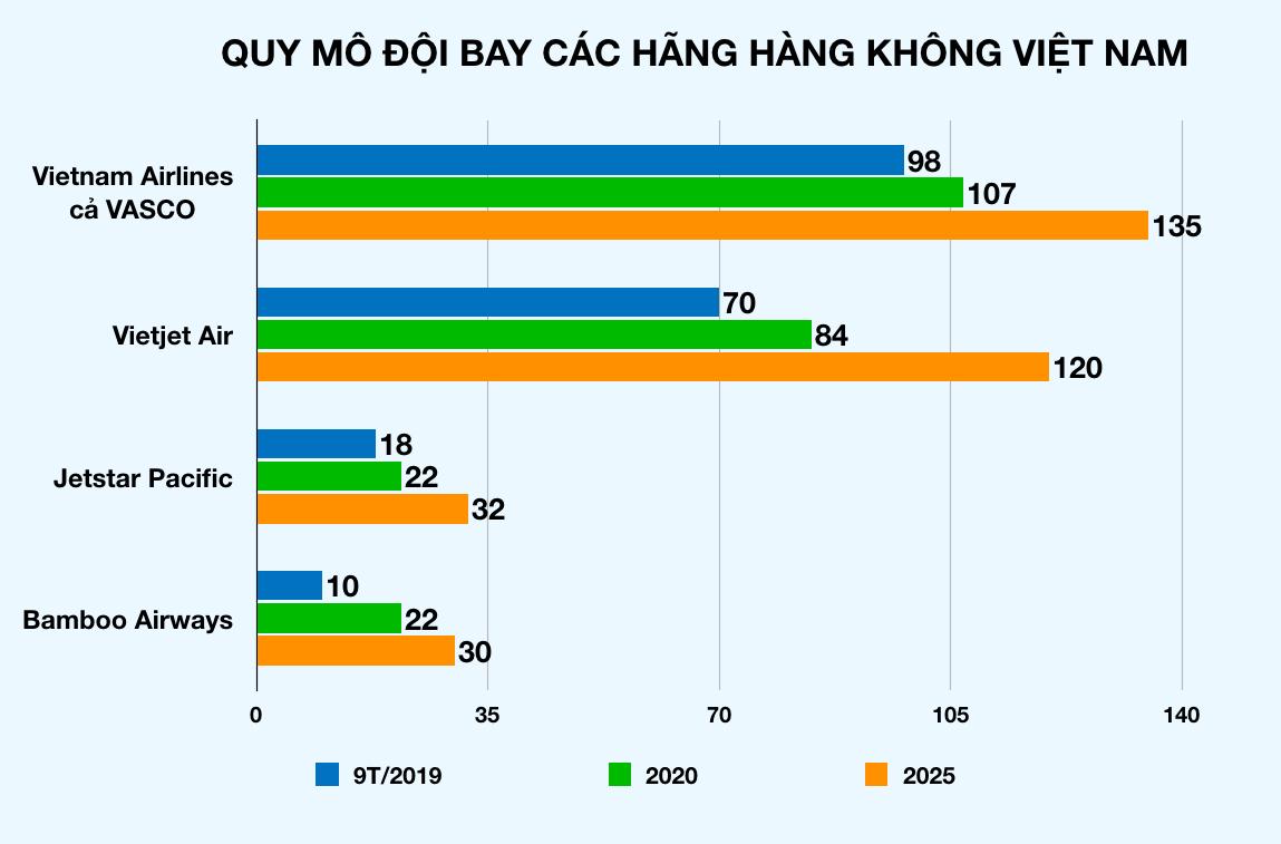 FLC của đại gia Trịnh Văn Quyết giảm tỉ lệ sở hữu tại Bamboo Airways - Ảnh 2.