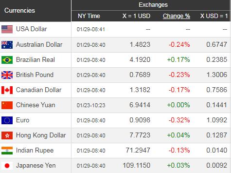 Giá USD hôm nay 30/1: Bình ổn thị trường, USD chậm đà tăng - Ảnh 1.