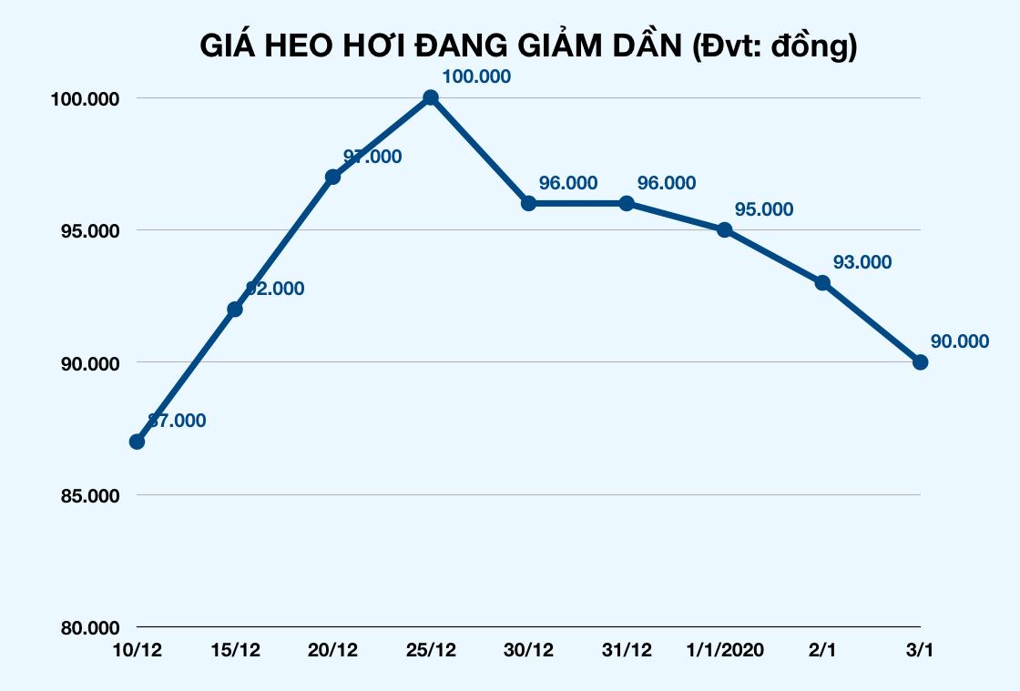 Giá heo hơi lao dốc, thịt heo tại chợ Sài Gòn bắt đầu giảm giá nhưng vẫn ê hề - Ảnh 4.