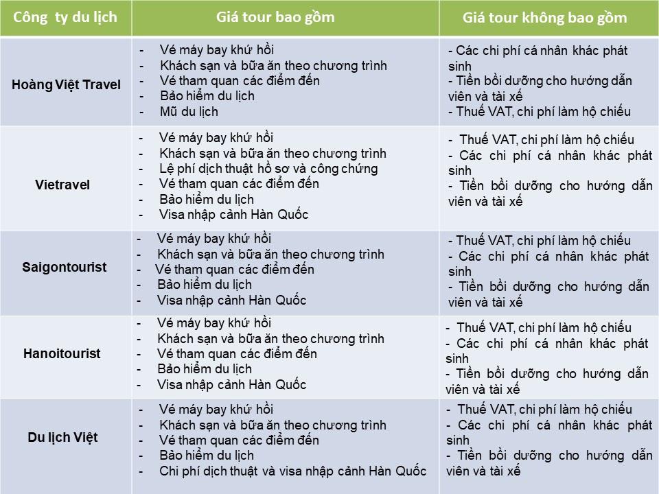 So sánh tour du lịch Hà Nội - Hàn Quốc mùa xuân 5 ngày 4 đêm - Ảnh 3.