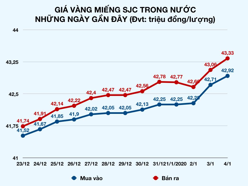 Giá vàng miếng SJC tăng liên tục, lên 43,33 triệu đồng/lượng, chiều mua cũng đã vượt 43 triệu - Ảnh 2.